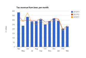 Interactive: tax revenue from beer, per month